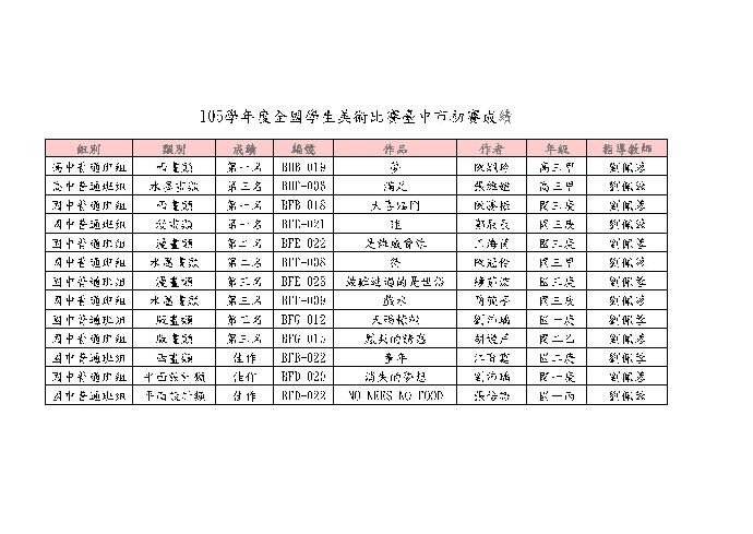 賀~本校105學年度全國學生美術比賽臺中市初賽成績優異